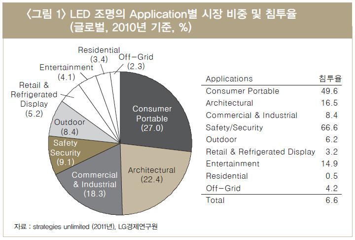 아이유캠 ::: > 분석&동향 > LED 조명과 소비자 가치